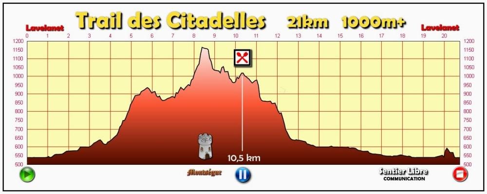 Profil 20km 1.2